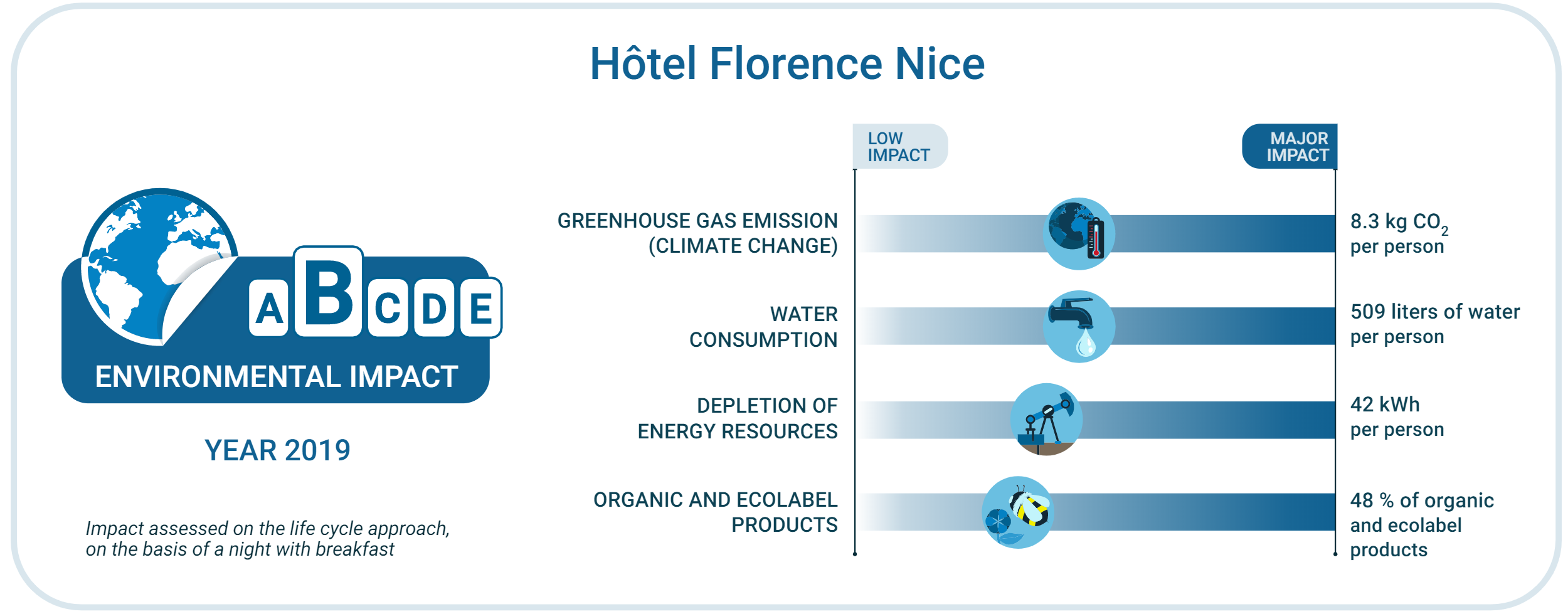Environmental label - Hotel Florence Nice - 2019