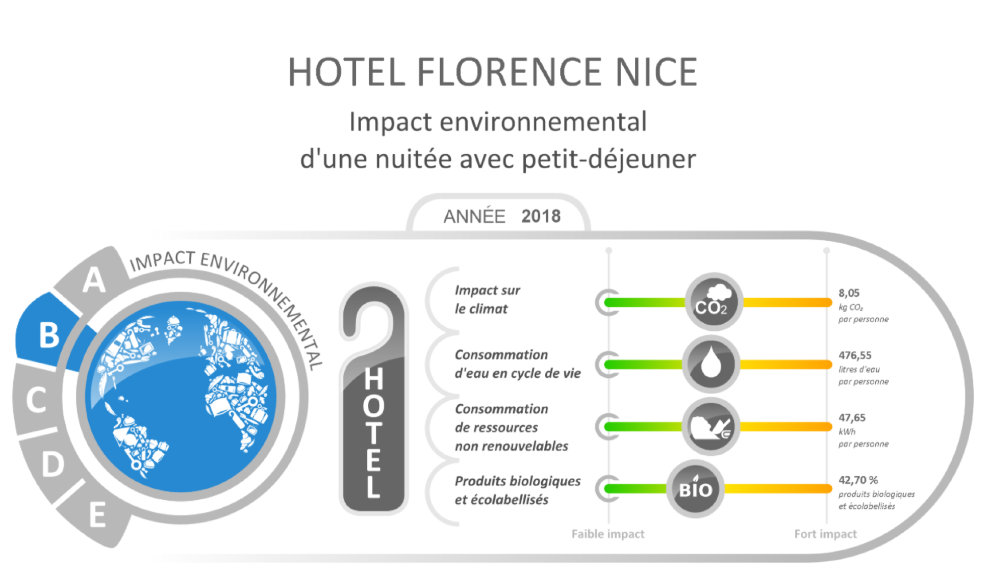 Green hotel Nizza
